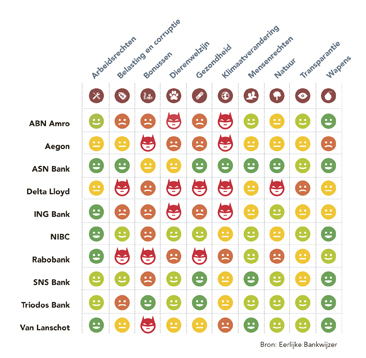 Eerlijke Bankwijzer Infographic