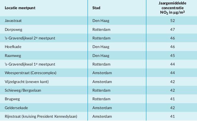 Volgens de EU is een jaargemiddelde concentratie van meer dan 40 ug/m3 ongezond