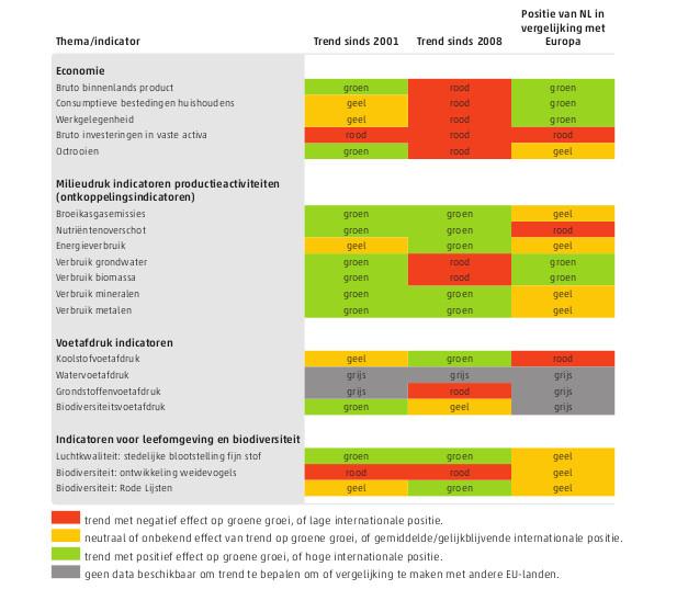 Bron: Monitor Duurzaam Nederland 2014