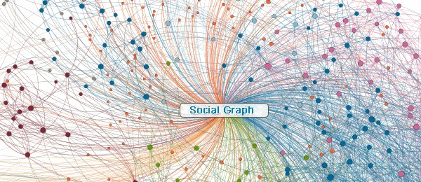Afbeelding gebaseerd op Social Graph van Matthew Burpee (licentie: CC BY-NC-SA 2.0)