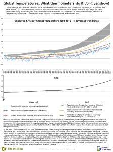 klimaattraagheid
